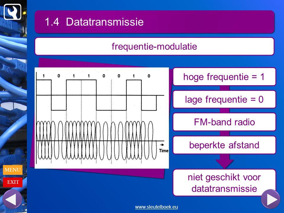 niet geschikt voor datatransmissie 1.4 Datatransmissie www.sleutelboek.eu frequentie-modulatie hoge frequentie = 1 lage frequentie = 0 FM-band radio beperkte afstand