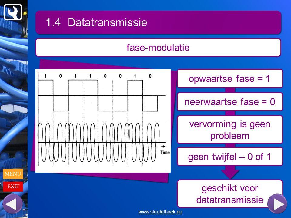 geschikt voor datatransmissie 1.4 Datatransmissie www.sleutelboek.eu fase-modulatie opwaartse fase = 1 neerwaartse fase = 0 vervorming is geen probleem geen twijfel – 0 of 1