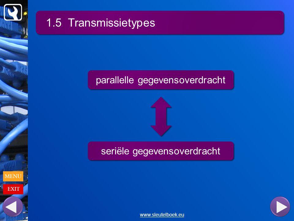 1.5 Transmissietypes www.sleutelboek.eu parallelle gegevensoverdracht seriële gegevensoverdracht