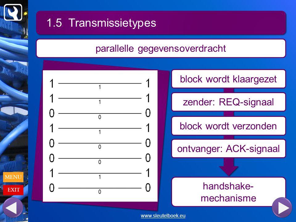 1.5 Transmissietypes www.sleutelboek.eu parallelle gegevensoverdracht block wordt klaargezet zender: REQ-signaal block wordt verzonden ontvanger: ACK-signaal handshake- mechanisme