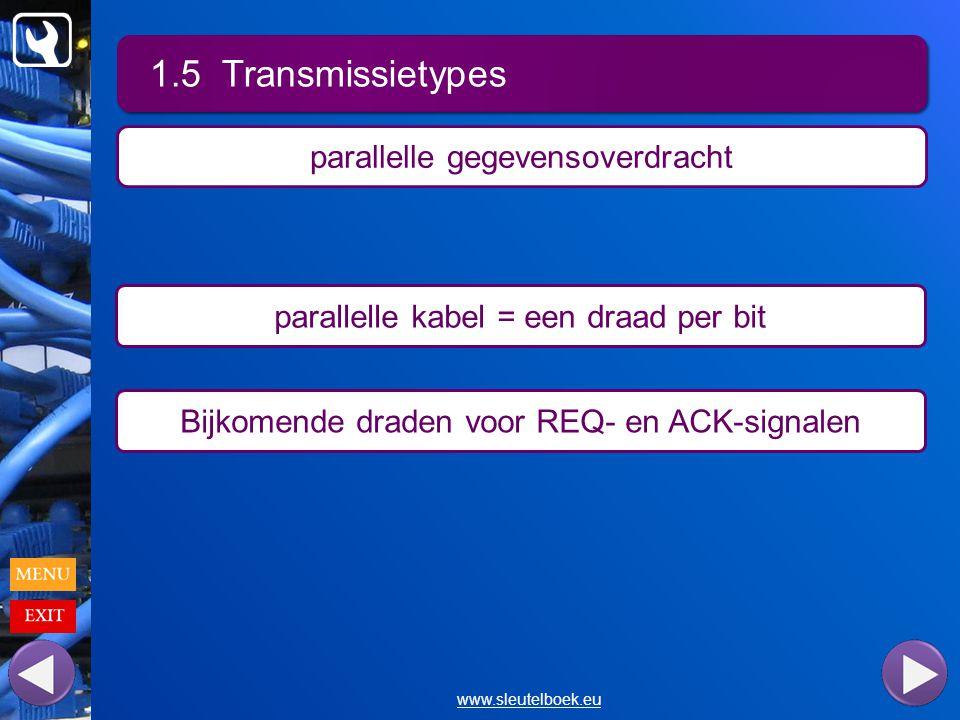 1.5 Transmissietypes www.sleutelboek.eu parallelle gegevensoverdracht parallelle kabel = een draad per bit Bijkomende draden voor REQ- en ACK-signalen
