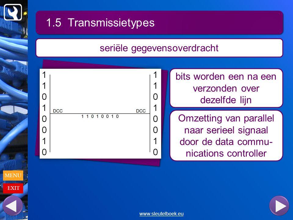 1.5 Transmissietypes www.sleutelboek.eu seriële gegevensoverdracht bits worden een na een verzonden over dezelfde lijn Omzetting van parallel naar serieel signaal door de data commu- nications controller