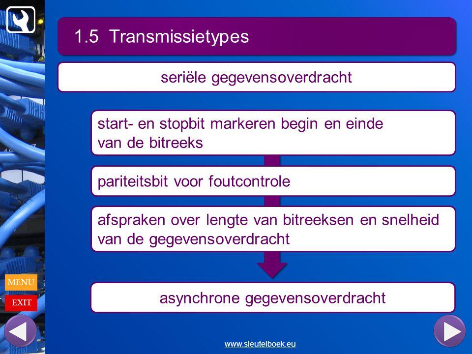 1.5 Transmissietypes www.sleutelboek.eu seriële gegevensoverdracht start- en stopbit markeren begin en einde van de bitreeks pariteitsbit voor foutcontrole afspraken over lengte van bitreeksen en snelheid van de gegevensoverdracht asynchrone gegevensoverdracht