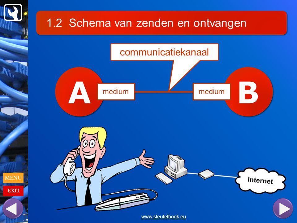1.2 Schema van zenden en ontvangen www.sleutelboek.eu A A B B communicatiekanaal medium