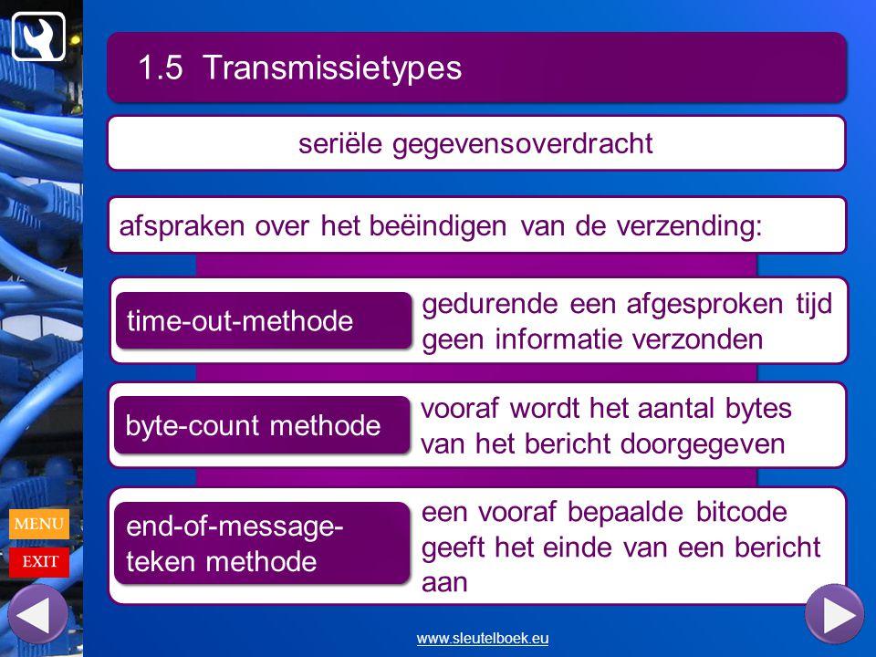 gedurende een afgesproken tijd geen informatie verzonden 1.5 Transmissietypes www.sleutelboek.eu seriële gegevensoverdracht afspraken over het beëindigen van de verzending: time-out-methode vooraf wordt het aantal bytes van het bericht doorgegeven byte-count methode een vooraf bepaalde bitcode geeft het einde van een bericht aan end-of-message- teken methode