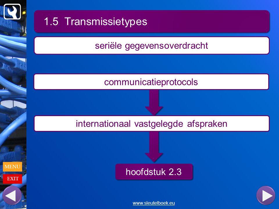 1.5 Transmissietypes www.sleutelboek.eu seriële gegevensoverdracht communicatieprotocols internationaal vastgelegde afspraken hoofdstuk 2.3