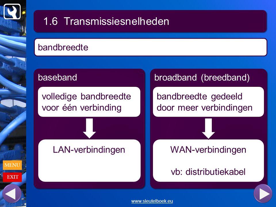 1.6 Transmissiesnelheden www.sleutelboek.eu bandbreedte baseband broadband (breedband) volledige bandbreedte voor één verbinding bandbreedte gedeeld door meer verbindingen LAN-verbindingenWAN-verbindingen vb: distributiekabel