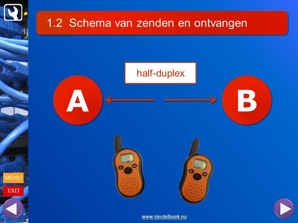 1.2 Schema van zenden en ontvangen www.sleutelboek.eu A A B B half-duplex
