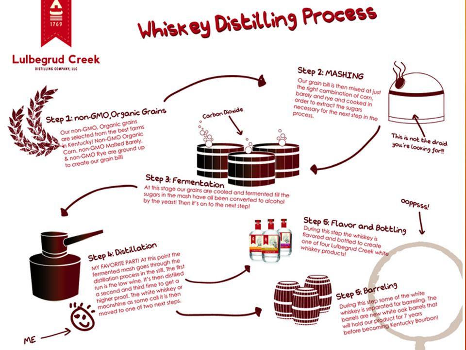 Weetjes  Graan distillaat  Moutproces  Gerst en ongemout ( mais, tarwe, haver )  Rijping op houten vaten  Eigen identiteit