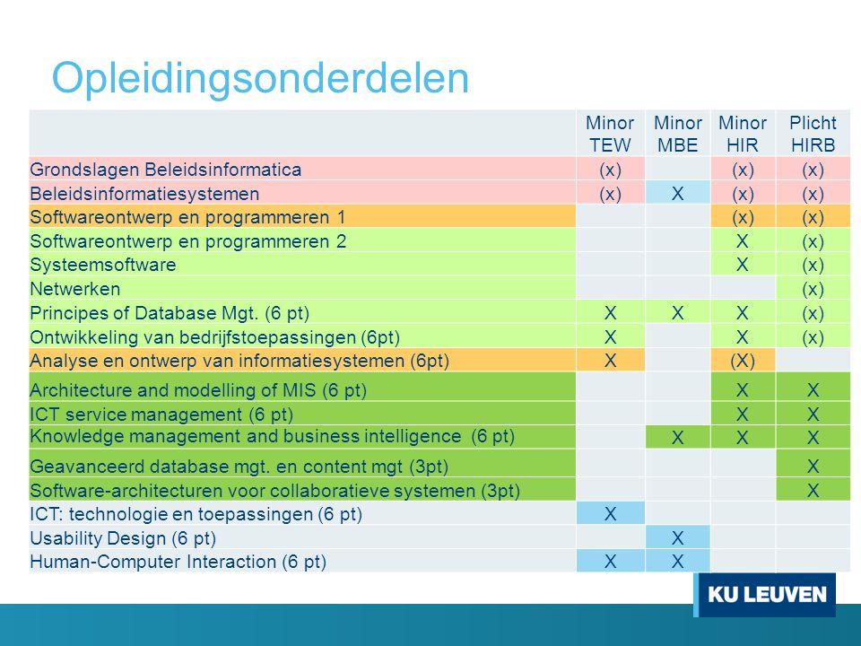 Opleidingsonderdelen Minor TEW Minor MBE Minor HIR Plicht HIRB Grondslagen Beleidsinformatica(x) Beleidsinformatiesystemen(x)X Softwareontwerp en programmeren 1 (x) Softwareontwerp en programmeren 2 X(x) Systeemsoftware X(x) Netwerken (x) Principes of Database Mgt.