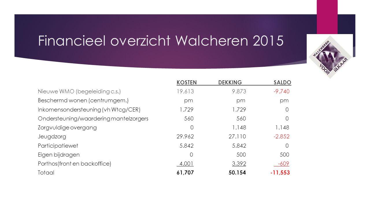 Maatregelen  Aandachtsvelden om het tekort van € 11.