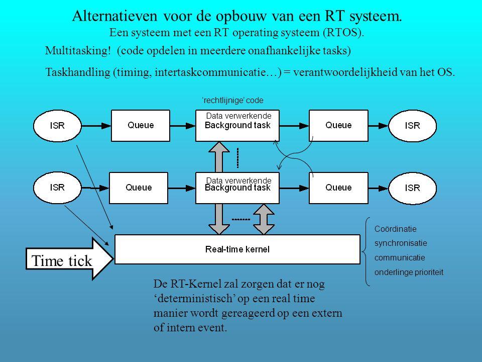Alternatieven voor de opbouw van een RT systeem. Een systeem met een RT operating systeem (RTOS).