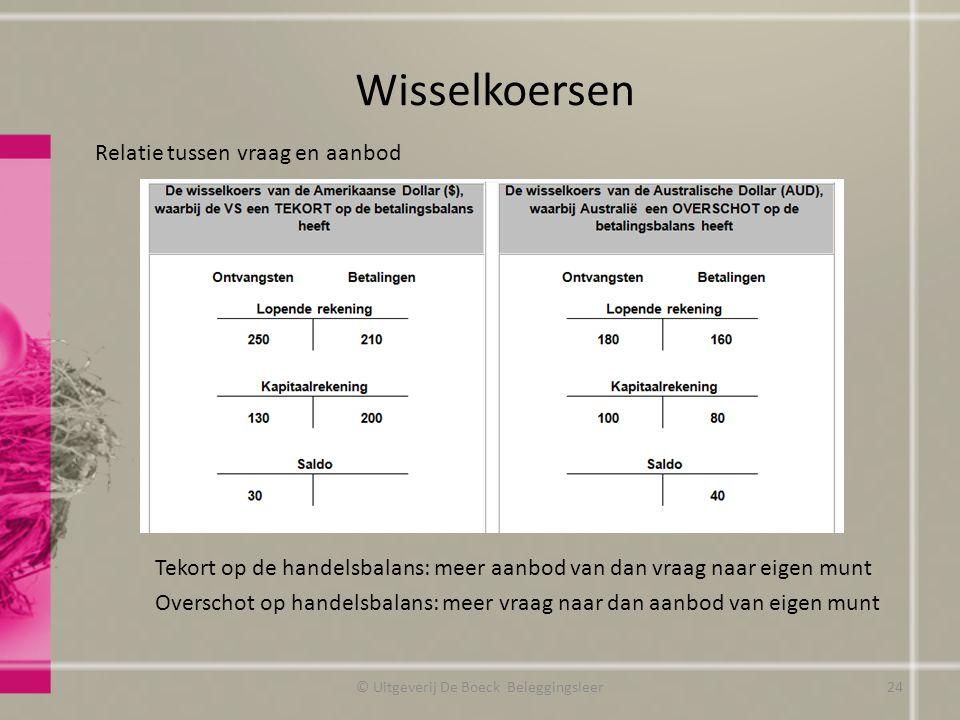 Wisselkoersen Relatie tussen vraag en aanbod Tekort op de handelsbalans: meer aanbod van dan vraag naar eigen munt Overschot op handelsbalans: meer vr