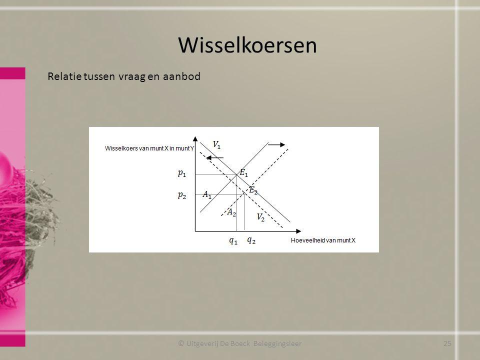 Wisselkoersen Relatie tussen vraag en aanbod © Uitgeverij De Boeck Beleggingsleer25
