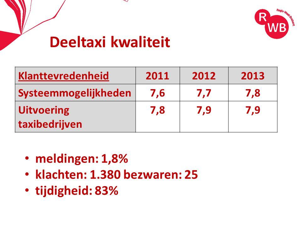 19-8-2014Regio West-Brabant8 Deeltaxi kwaliteit Klanttevredenheid201120122013 Systeemmogelijkheden7,67,77,8 Uitvoering taxibedrijven 7,87,9 meldingen: