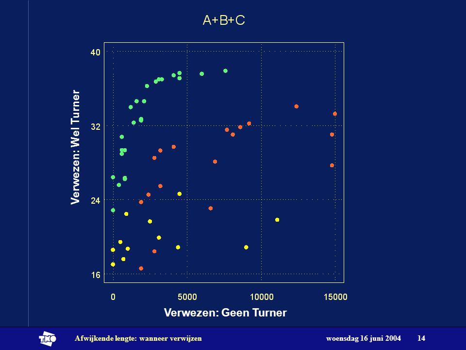woensdag 16 juni 2004Afwijkende lengte: wanneer verwijzen14 Verwezen: Geen Turner Verwezen: Wel Turner