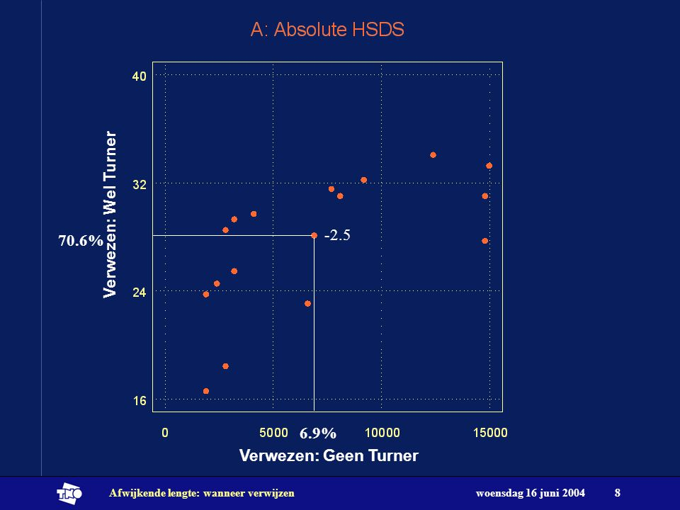 woensdag 16 juni 2004Afwijkende lengte: wanneer verwijzen8 Verwezen: Geen Turner Verwezen: Wel Turner -2.5 70.6% 6.9%