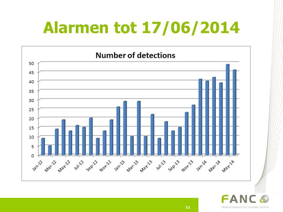 11 Alarmen tot 17/06/2014