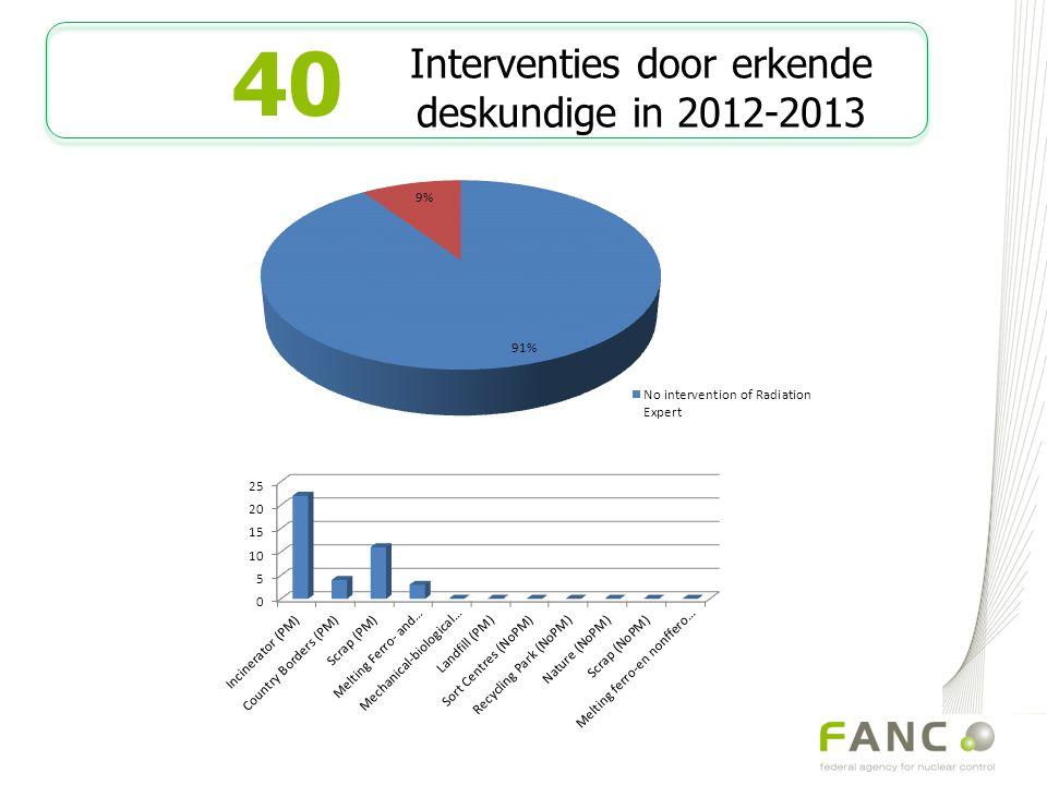12 Radioactiviteit in afval - 04/03/2014 40 12 Interventies door erkende deskundige in 2012-2013