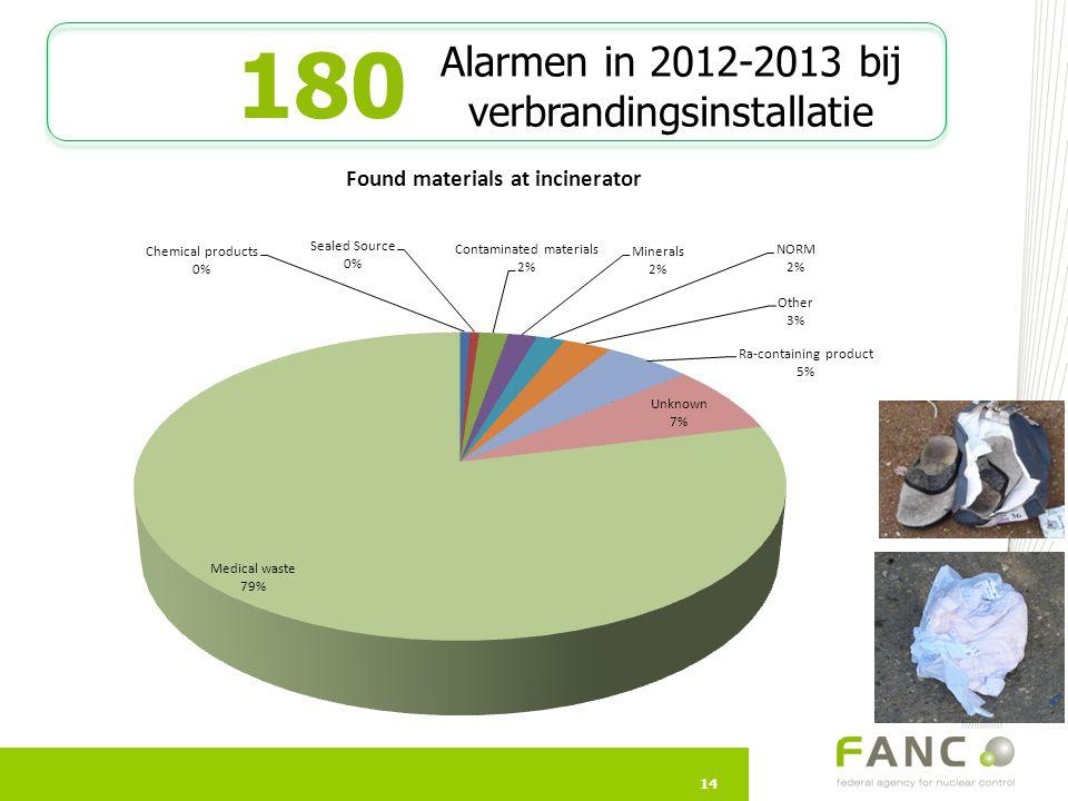 14 180 14 Alarmen in 2012-2013 bij verbrandingsinstallatie