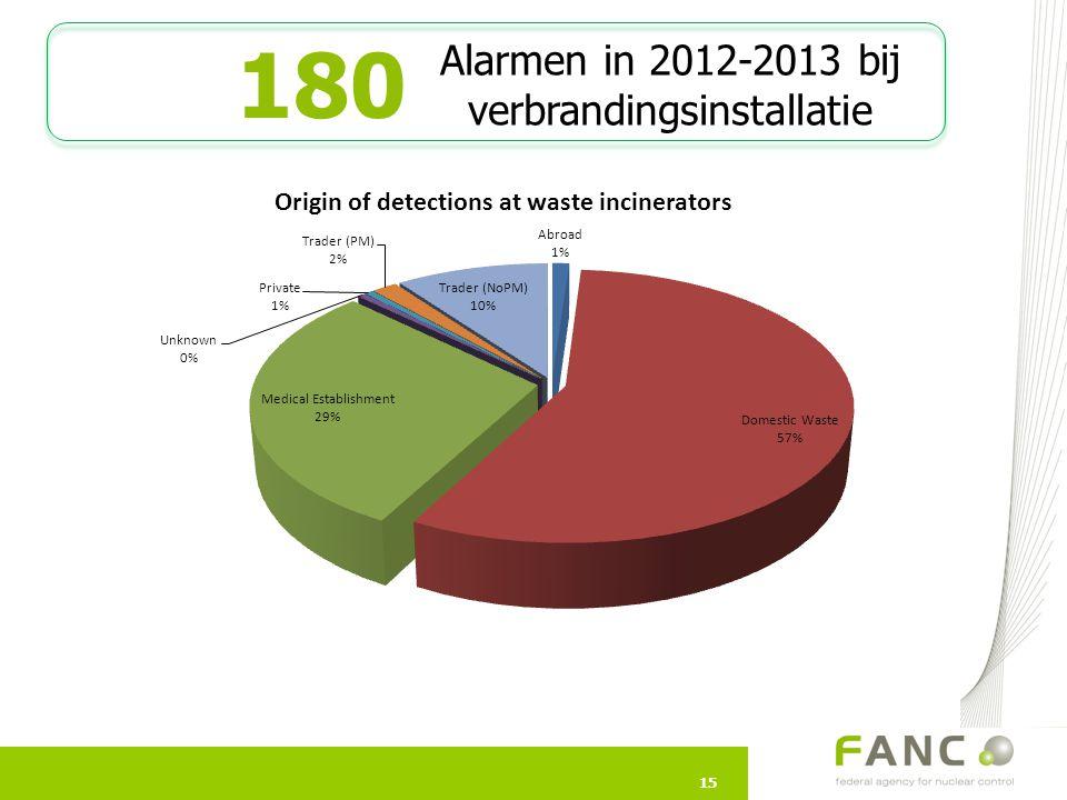 15 180 15 Alarmen in 2012-2013 bij verbrandingsinstallatie