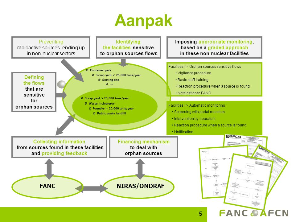 Aanpak Financing mechanism to deal with orphan sources NIRAS/ONDRAFFANC Collecting information from sources found in these facilities and providing fe