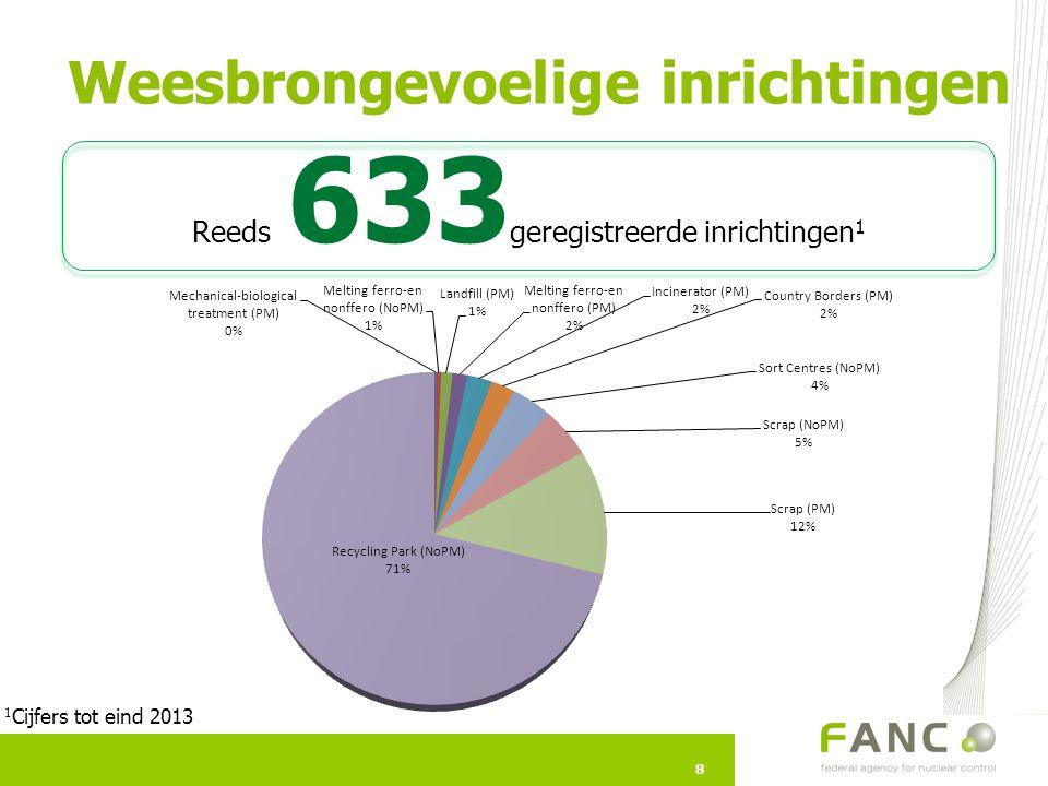 8 Weesbrongevoelige inrichtingen 8 Reeds 633 geregistreerde inrichtingen 1 1 Cijfers tot eind 2013