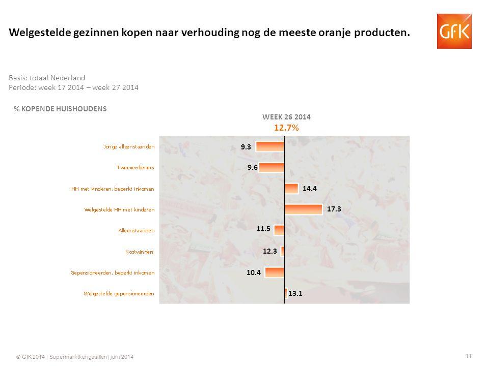 11 © GfK 2014 | Supermarktkengetallen | juni 2014 % KOPENDE HUISHOUDENS WEEK 26 2014 12.7% 14.4 11.5 12.3 10.4 13.1 9.3 Basis: totaal Nederland Periode: week 17 2014 – week 27 2014 Welgestelde gezinnen kopen naar verhouding nog de meeste oranje producten.