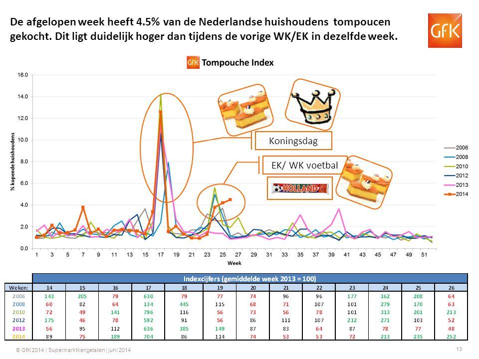 13 © GfK 2014 | Supermarktkengetallen | juni 2014 Koningsdag EK/ WK voetbal De afgelopen week heeft 4.5% van de Nederlandse huishoudens tompoucen geko
