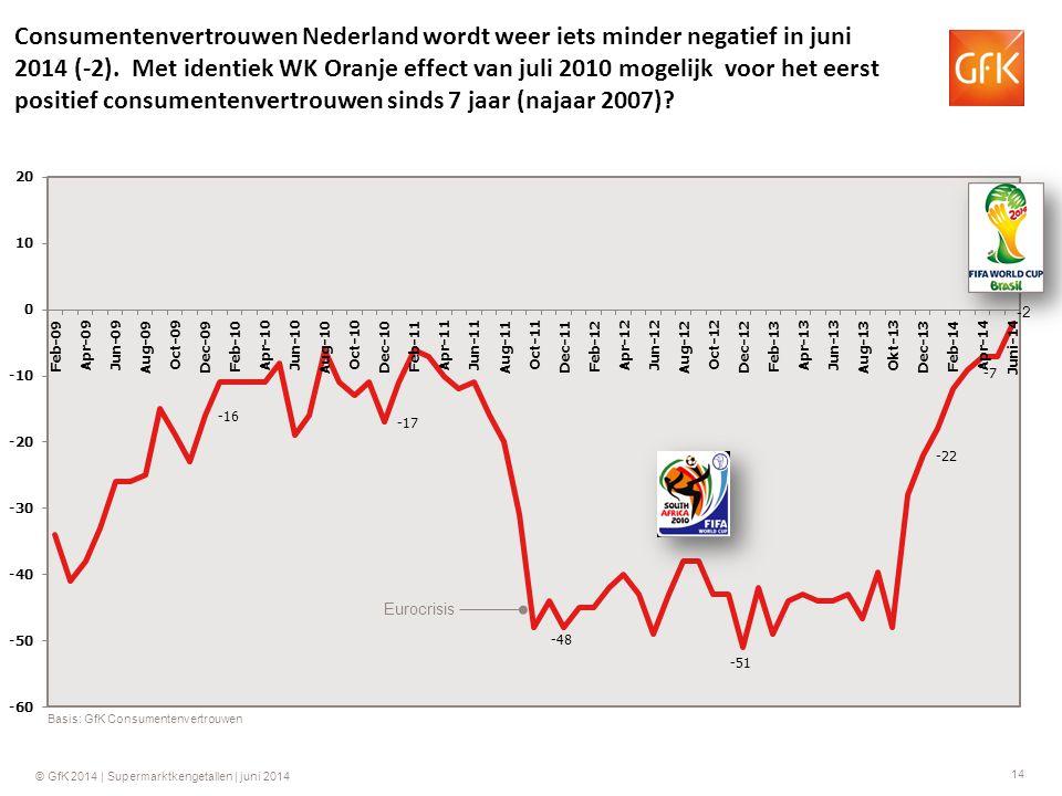 14 © GfK 2014 | Supermarktkengetallen | juni 2014 Basis: GfK Consumentenvertrouwen Consumentenvertrouwen Nederland wordt weer iets minder negatief in juni 2014 (-2).
