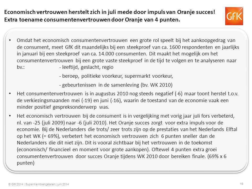 15 © GfK 2014 | Supermarktkengetallen | juni 2014 Economisch vertrouwen herstelt zich in juli mede door impuls van Oranje succes! Extra toename consum