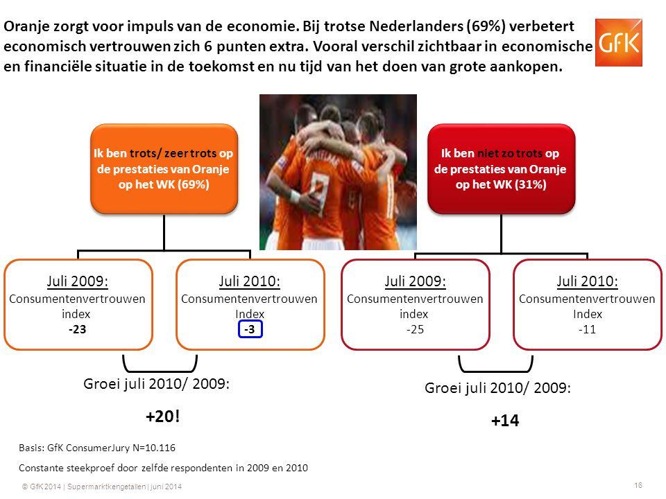 16 © GfK 2014 | Supermarktkengetallen | juni 2014 Oranje zorgt voor impuls van de economie. Bij trotse Nederlanders (69%) verbetert economisch vertrou