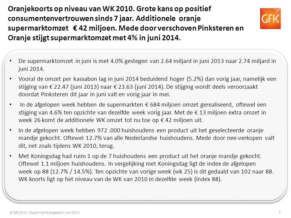 2 © GfK 2014 | Supermarktkengetallen | juni 2014 De supermarktomzet in juni is met 4.0% gestegen van 2.64 miljard in juni 2013 naar 2.74 miljard in juni 2014.