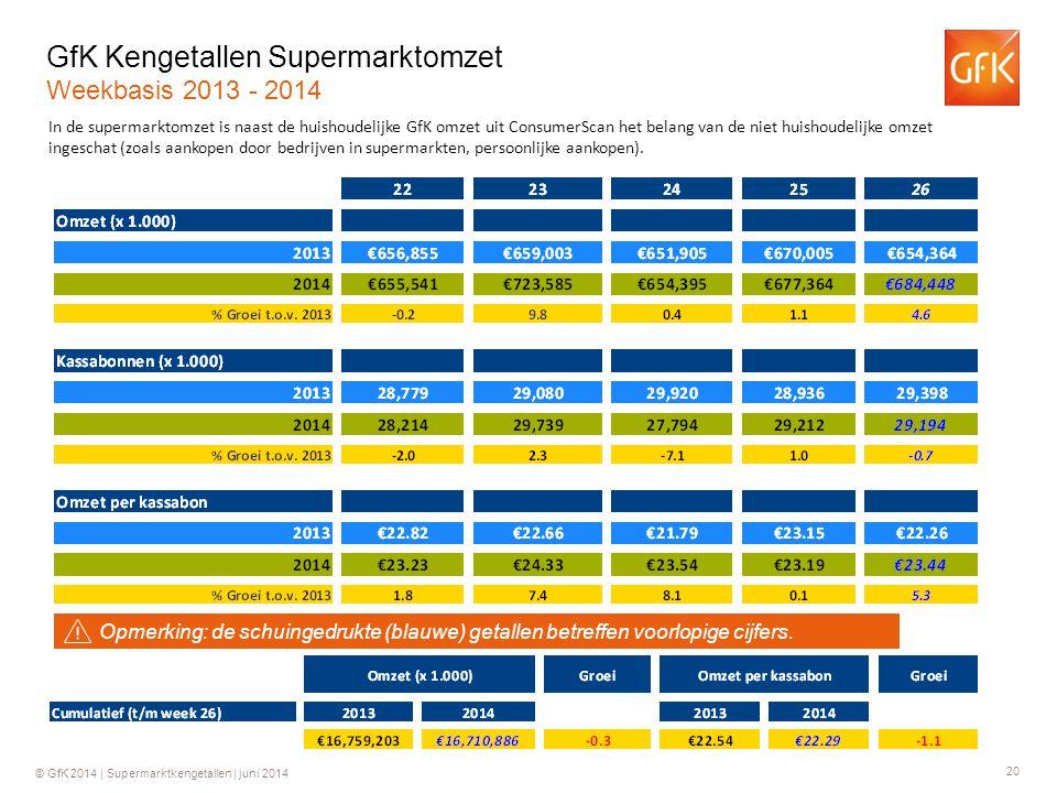 20 © GfK 2014 | Supermarktkengetallen | juni 2014 GfK Kengetallen Supermarktomzet Weekbasis 2013 - 2014 In de supermarktomzet is naast de huishoudelij