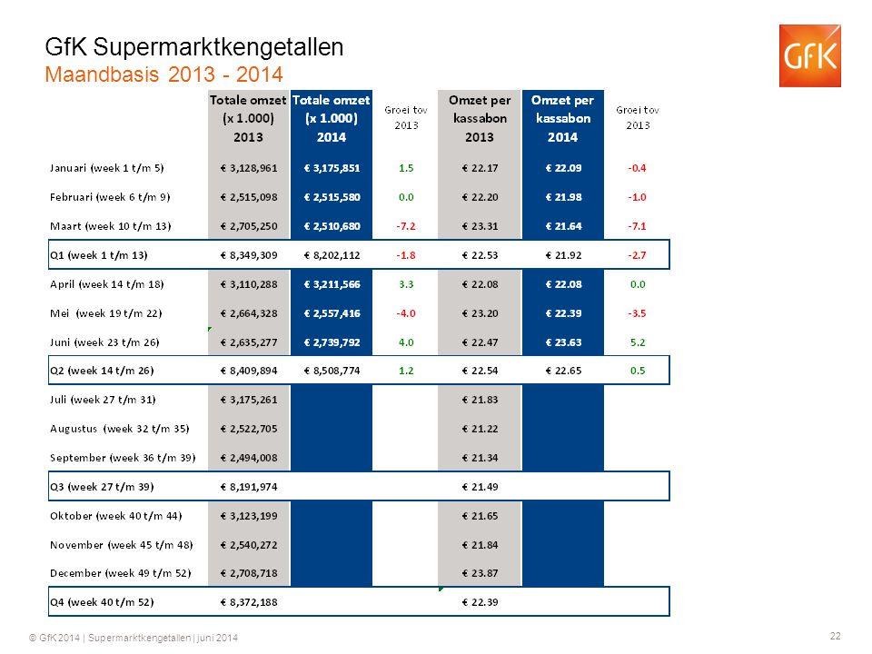 22 © GfK 2014 | Supermarktkengetallen | juni 2014 GfK Supermarktkengetallen Maandbasis 2013 - 2014