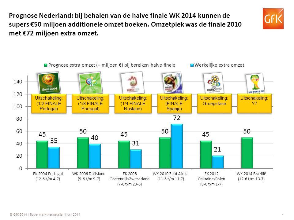 7 © GfK 2014 | Supermarktkengetallen | juni 2014 Prognose Nederland: bij behalen van de halve finale WK 2014 kunnen de supers €50 miljoen additionele omzet boeken.