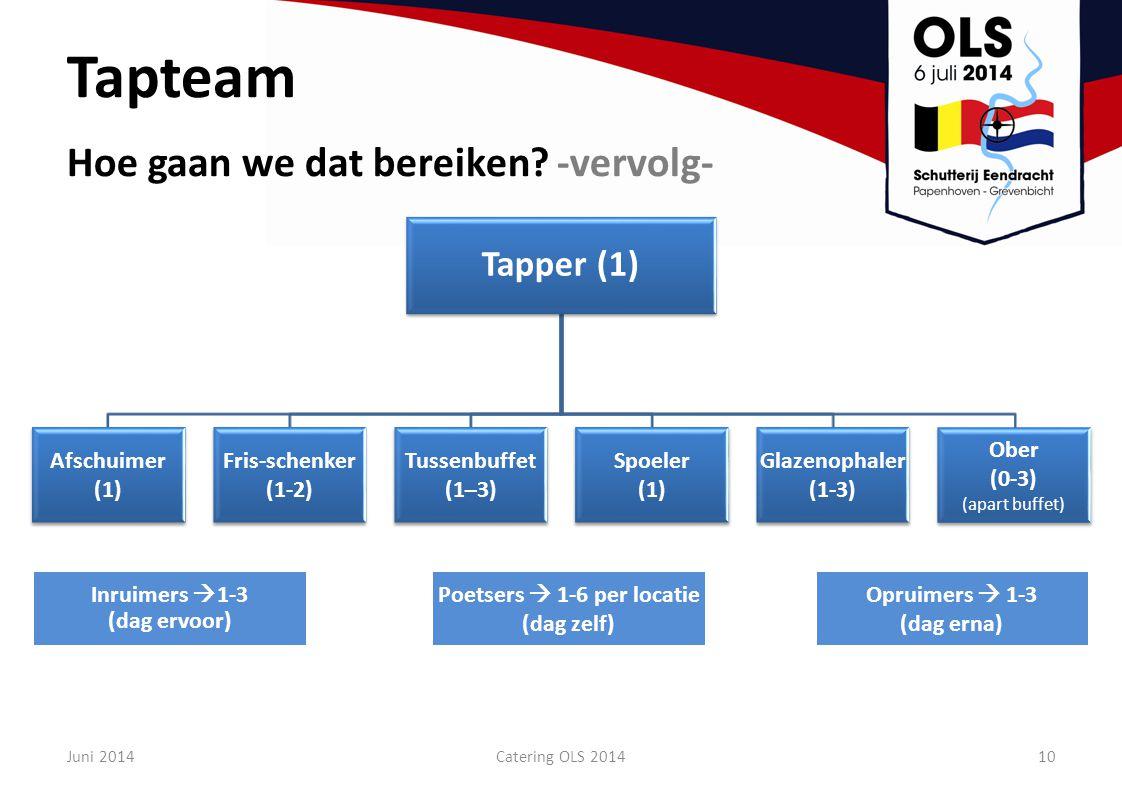 Juni 2014Catering OLS 201410 Tapper (1) Afschuimer (1) Fris-schenker (1-2) Tussenbuffet (1–3) Spoeler (1) Glazenophaler (1-3) Ober (0-3) (apart buffet