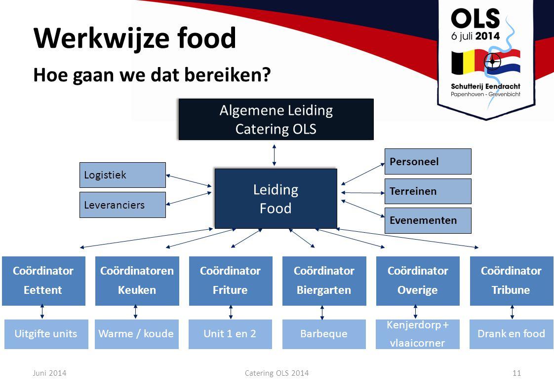 Werkwijze food Hoe gaan we dat bereiken? Leiding Food Leiding Food Leveranciers Logistiek Algemene Leiding Catering OLS Algemene Leiding Catering OLS