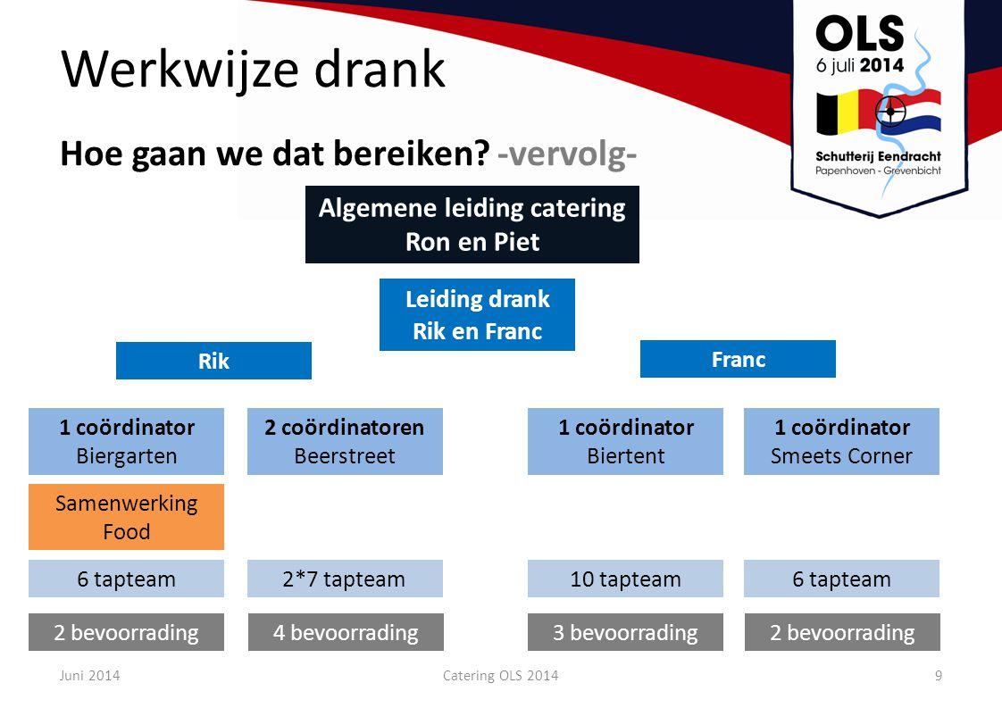 Werkwijze drank Hoe gaan we dat bereiken? -vervolg- Algemene leiding catering Ron en Piet Leiding drank Rik en Franc Rik Franc 1 coördinator Biergarte