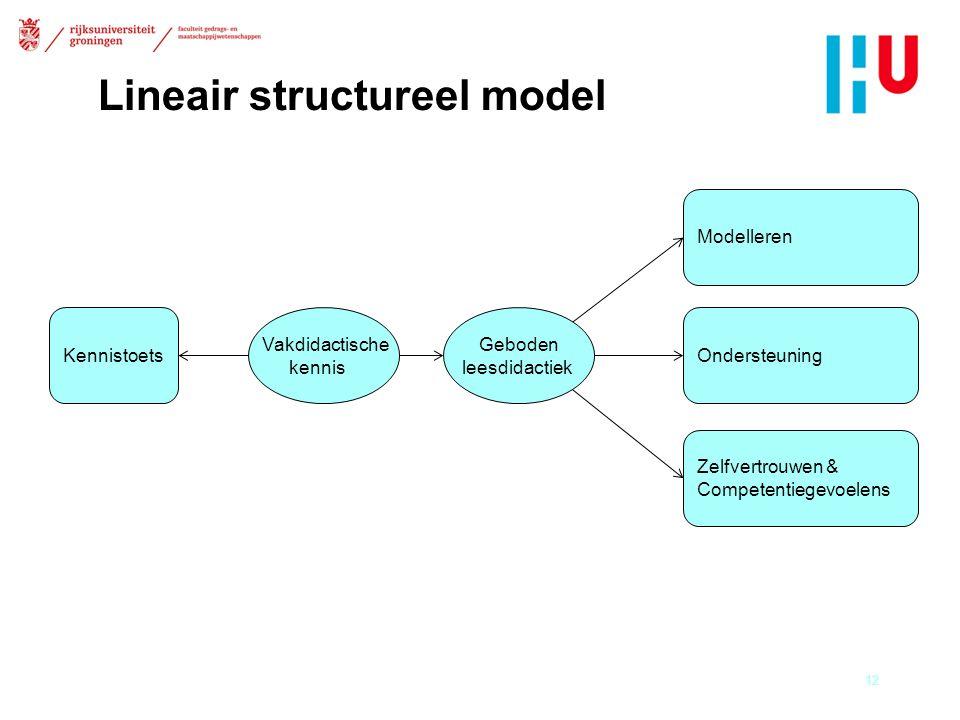 Lineair structureel model 12 Kennistoets Geboden leesdidactiek Modelleren Ondersteuning Zelfvertrouwen & Competentiegevoelens Vakdidactische kennis