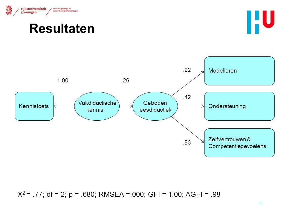 Resultaten 13 Kennistoets Geboden leesdidactiek Modelleren Ondersteuning Zelfvertrouwen & Competentiegevoelens Vakdidactische kennis Χ 2 =.77; df = 2; p =.680; RMSEA =.000; GFI = 1.00; AGFI =.98 1.00.26.92.42.53