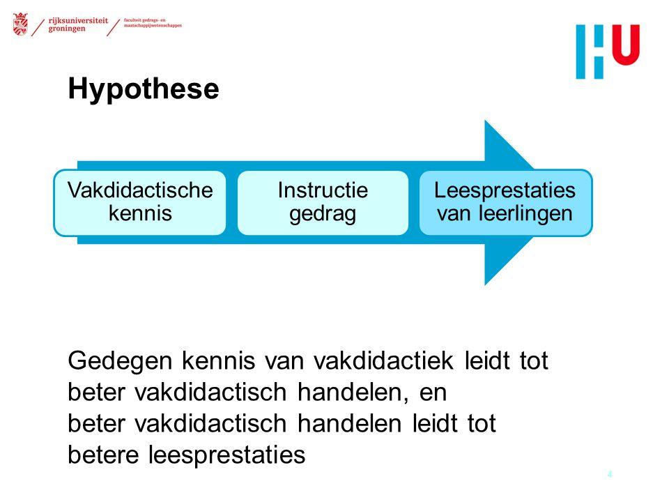 Hypothese 4 Vakdidactische kennis Instructie gedrag Leesprestaties van leerlingen Gedegen kennis van vakdidactiek leidt tot beter vakdidactisch handelen, en beter vakdidactisch handelen leidt tot betere leesprestaties