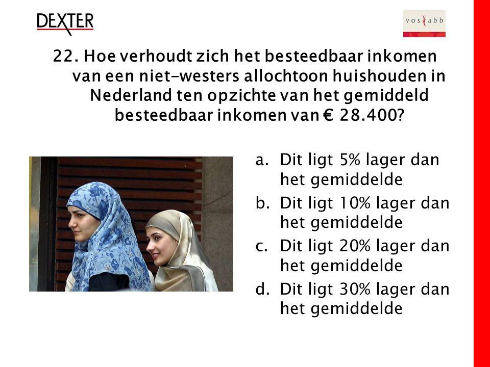 22. Hoe verhoudt zich het besteedbaar inkomen van een niet-westers allochtoon huishouden in Nederland ten opzichte van het gemiddeld besteedbaar inkom