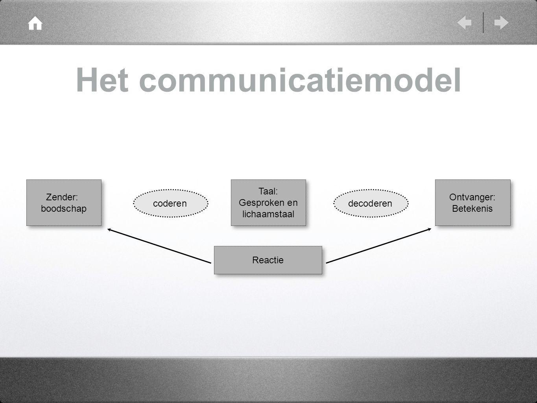 Het communicatiemodel Taal: Gesproken en lichaamstaal Reactie Zender: boodschap Ontvanger: Betekenis coderendecoderen