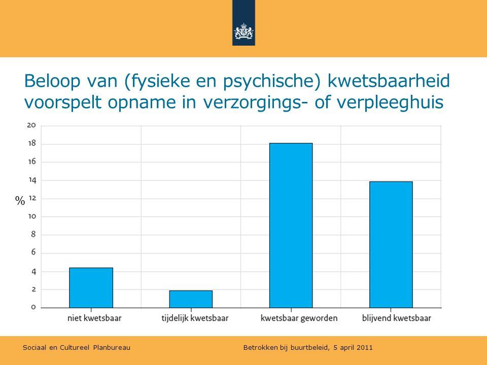 Sociaal en Cultureel Planbureau Beloop van (fysieke en psychische) kwetsbaarheid voorspelt vroegtijdig overlijden Betrokken bij buurtbeleid, 5 april 2011 %