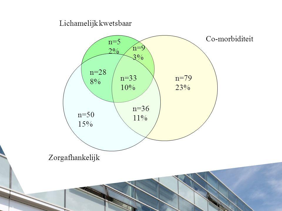 n=5 2% n=79 23% n=50 15% n=36 11% n=28 8% n=33 10% n=9 3% Co-morbiditeit Zorgafhankelijk Lichamelijk kwetsbaar