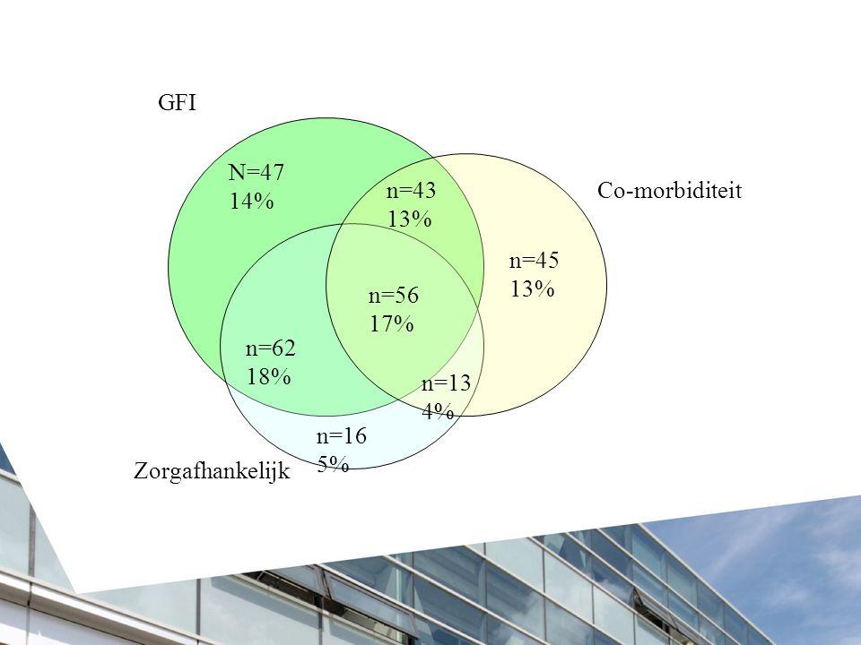 N=47 14% n=43 13% n=45 13% n=16 5% n=13 4% n=56 17% n=62 18% GFI Co-morbiditeit Zorgafhankelijk