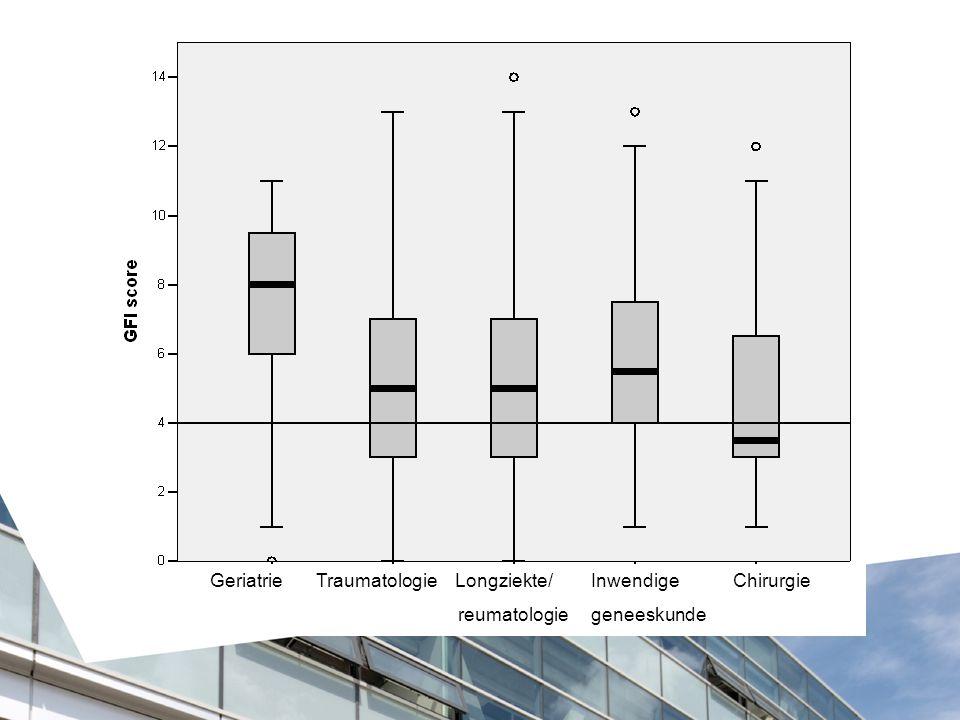 Geriatrie Traumatologie Longziekte/ Inwendige Chirurgie reumatologie geneeskunde