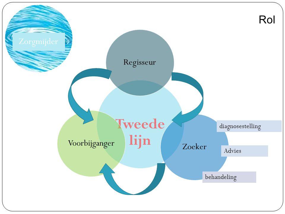 Tweede lijn ZoekerVoorbijgangerRegisseur diagnosestelling Advies Zorgmijder Rol behandeling