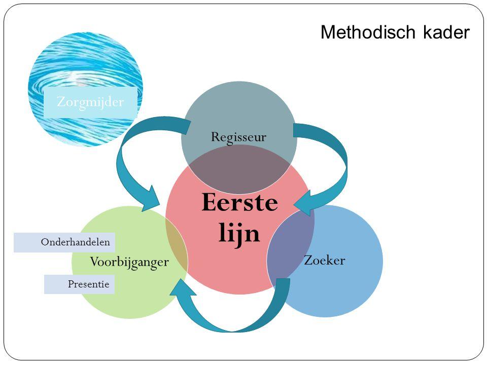 Eerste lijn ZoekerVoorbijgangerRegisseur Methodisch kader Presentie Zorgmijder Onderhandelen